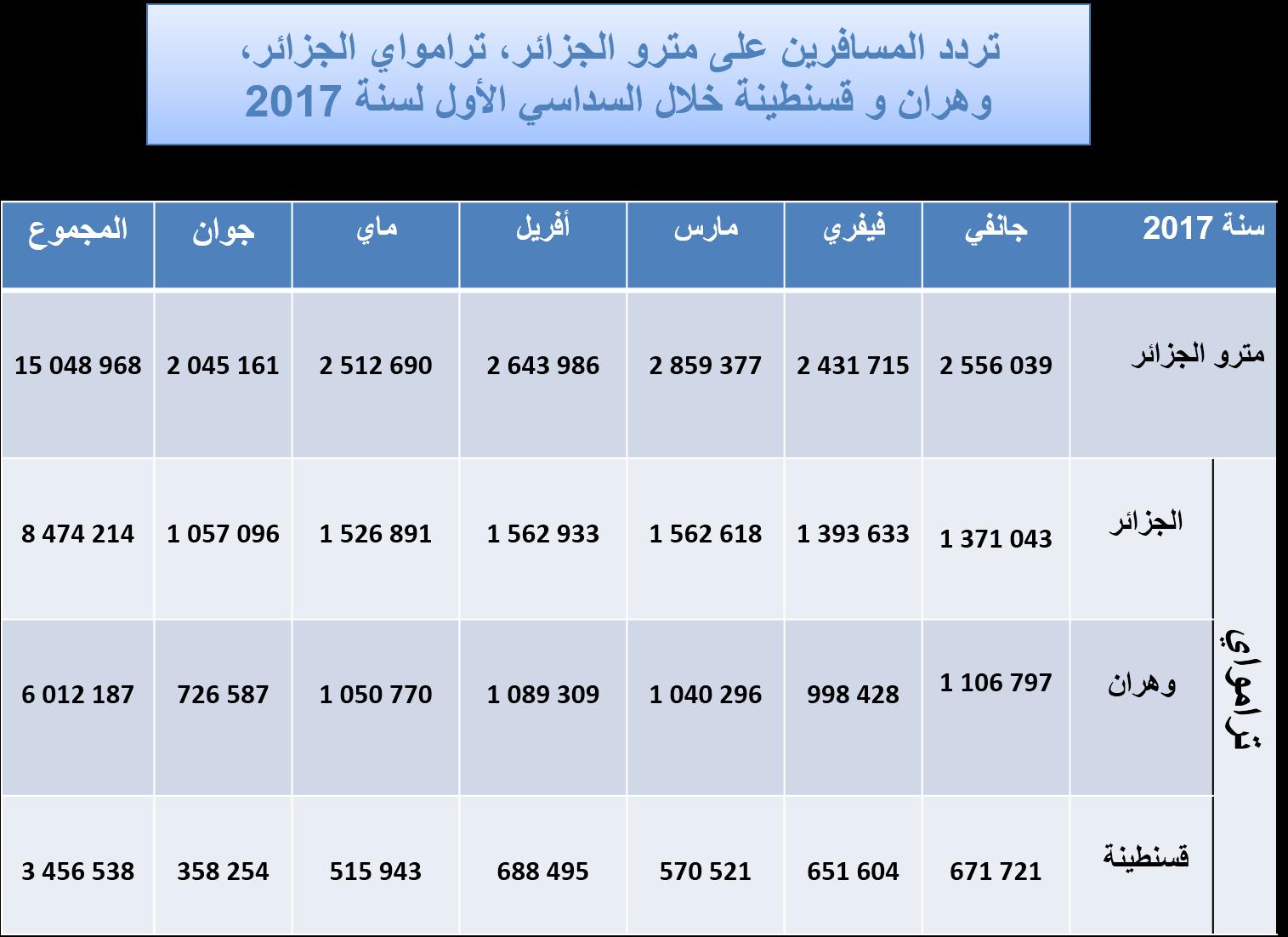 إحصائيات المسافرين – مؤسسة مترو الجزائر: http://www.metroalger-dz.com/ar/statistiques.php
